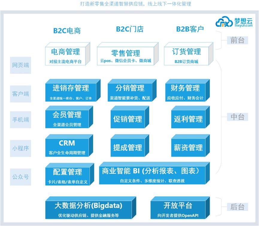 梦想云-在线ERP产品架构